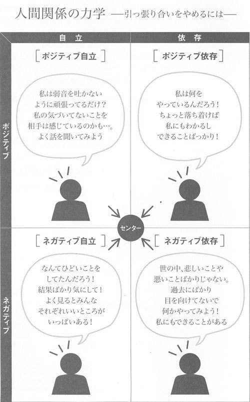 "%%body%%quot;イラストレーター永喜 なおこ""の絵日記ブログ-人間関係 ヒント"